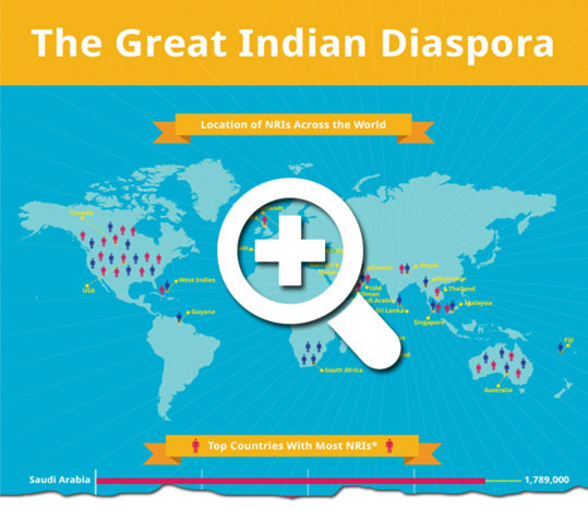 indian-diaspora